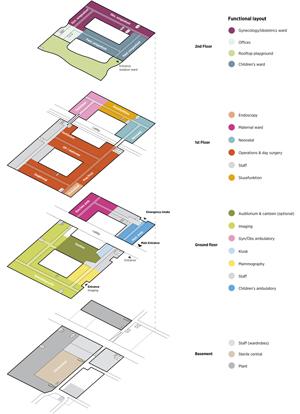 C.F. Møller Architects Vendsyssel Hospital